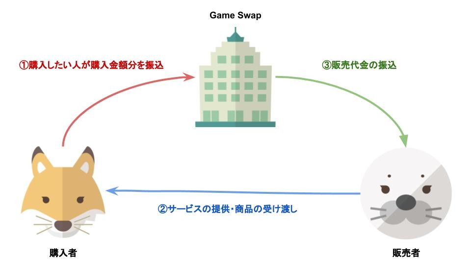 Game Swap